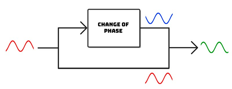 how phaser effect works block diagram
